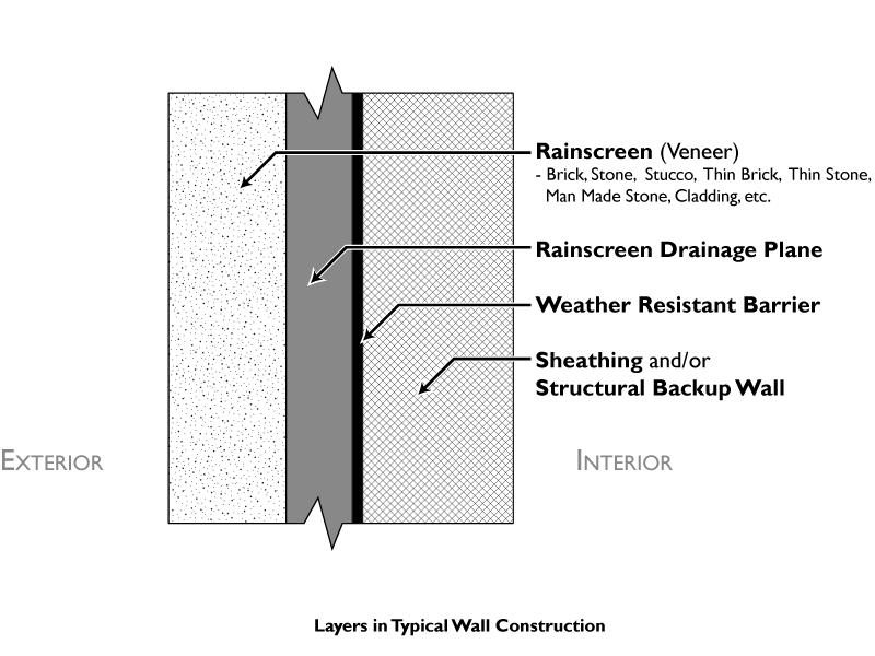 application systems gem kin construction
